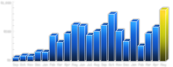Stock Footage Sales Bar Graph
